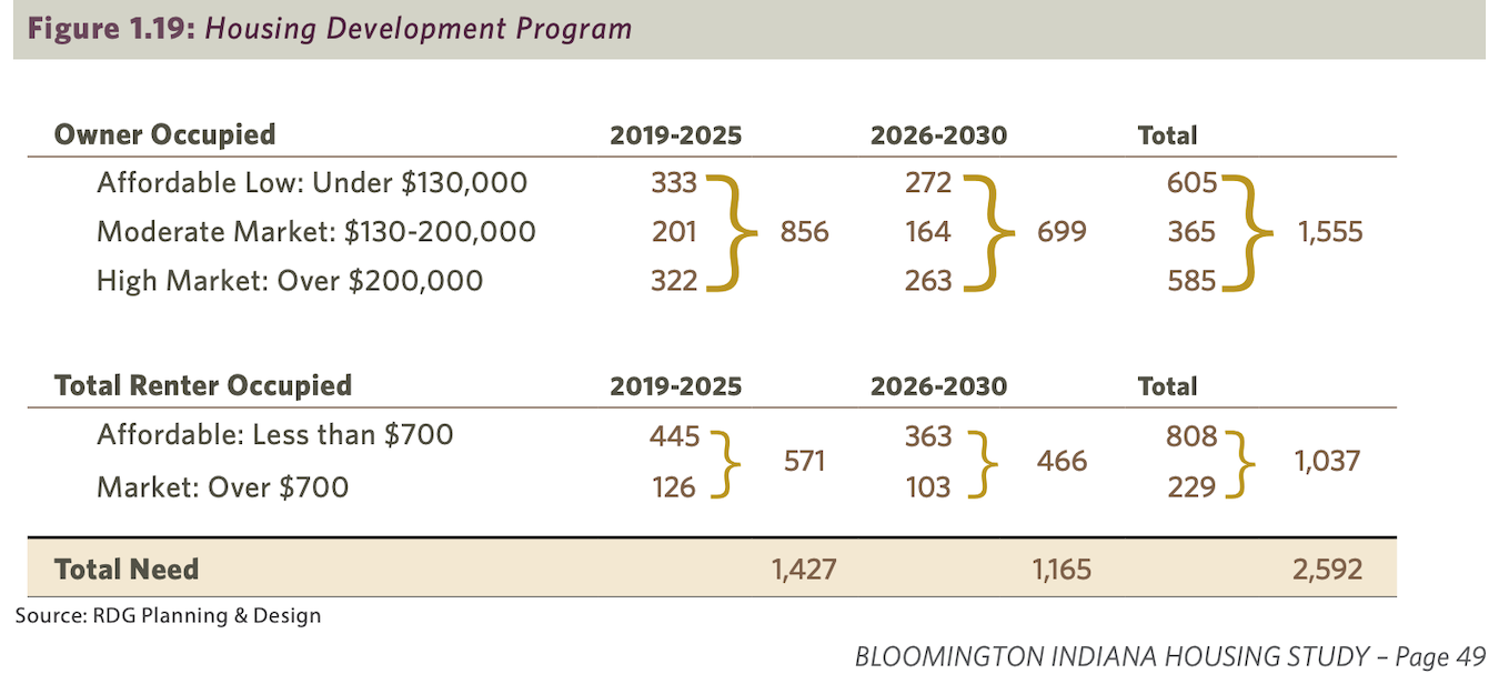 According to the Bloomington Housing Study, published July 2020, in the next decade Bloomington will need 1,555 new for-sale homes and 1,037 new rental homes for a wide range of incomes and affordability.
