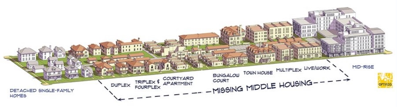 'Missing Middle Housing' representsthe middle scale of buildings between single-family homes andlarge apartment or condo buildings. | Illustration courtesy Opticos Design